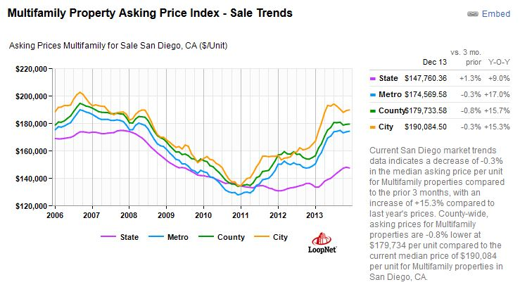 San Diego Apartment Market Trends